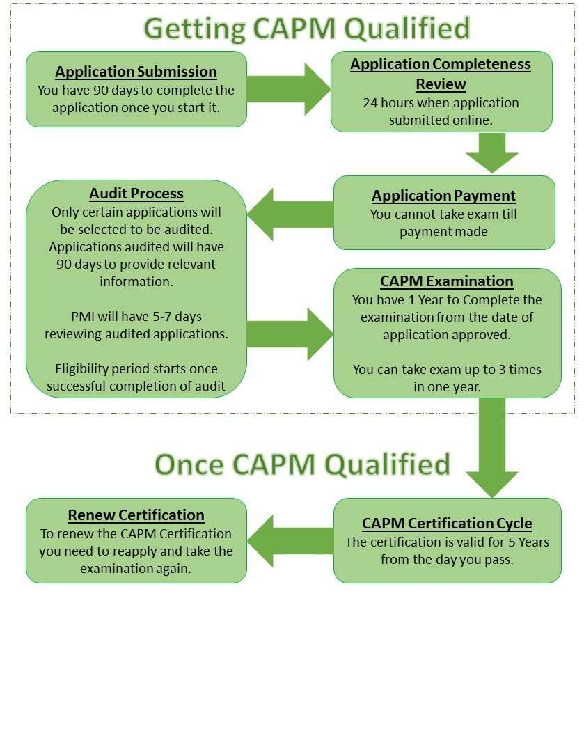 Capm Vs Pmp Overview Pm Training