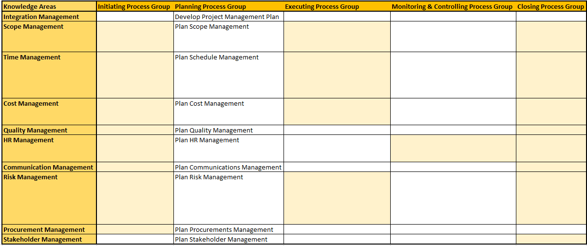Learning 47 PMP Processes