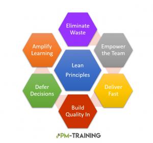 Agile vs Lean Product Development Principles