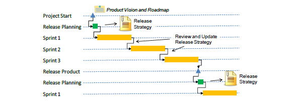 What is a Scrum Master Release Planning