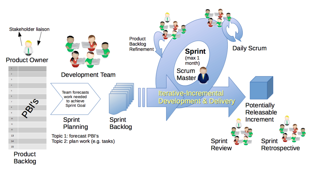 What is a scrum master responsibilities in agile pm for Product design team