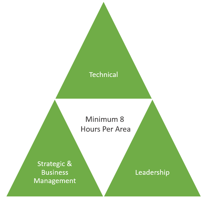 pmi talent triangle for pmp renewal