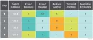 simplified-raci-matrix-model-chart_startup