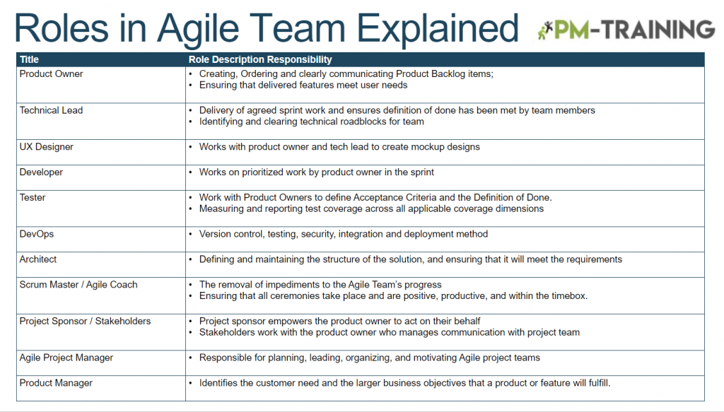 different agile roles and ressponsibilities