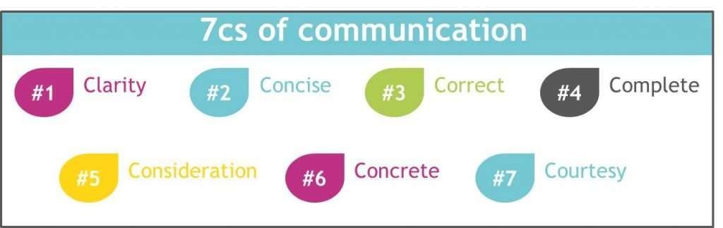 7 cs of effective communication for agile teams
