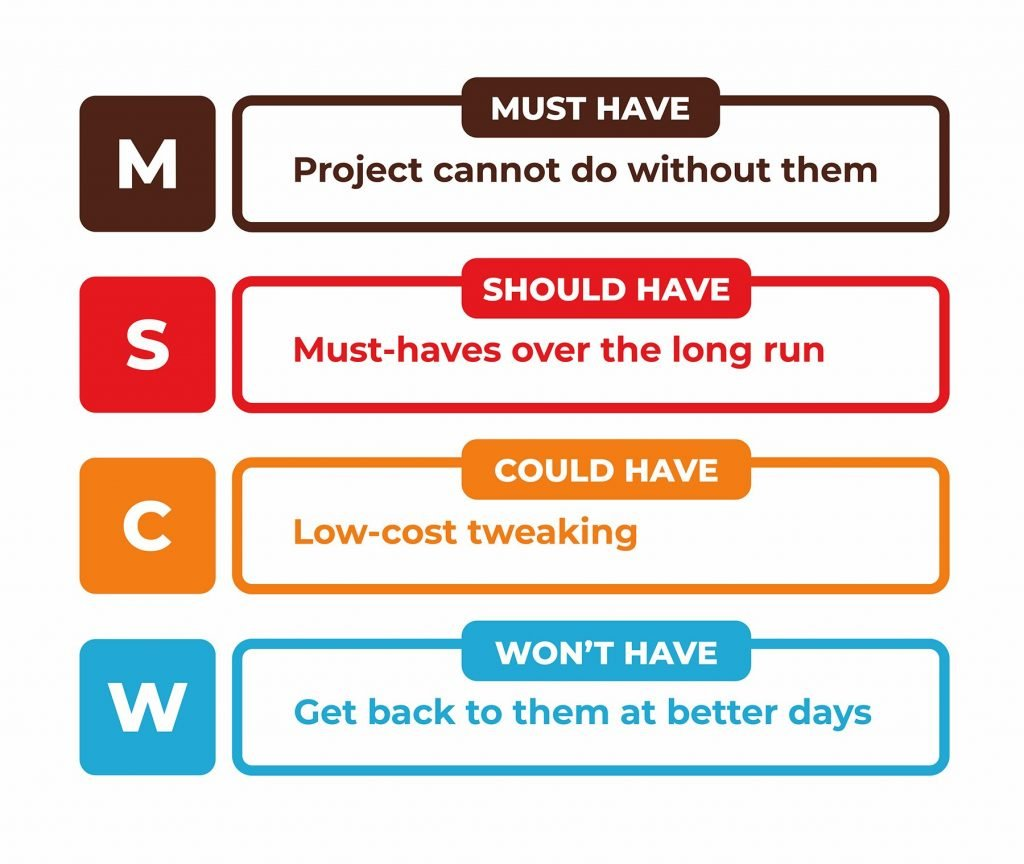 moscow prioritization in agile