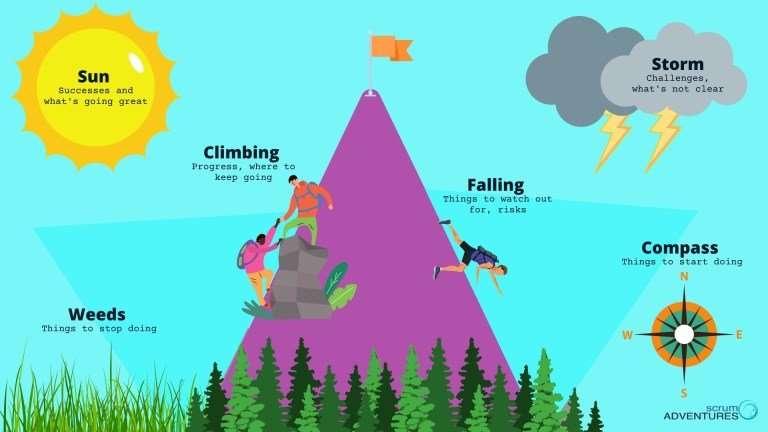 Mountain Climber Retrospective Agile Scrum
