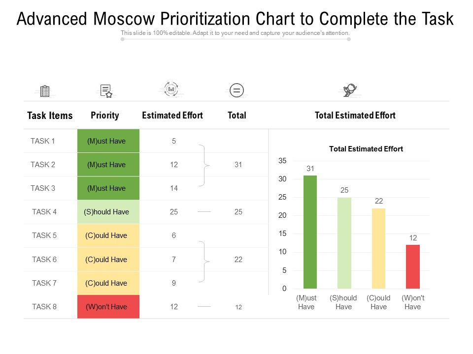 Moscow prioritization in agile excel