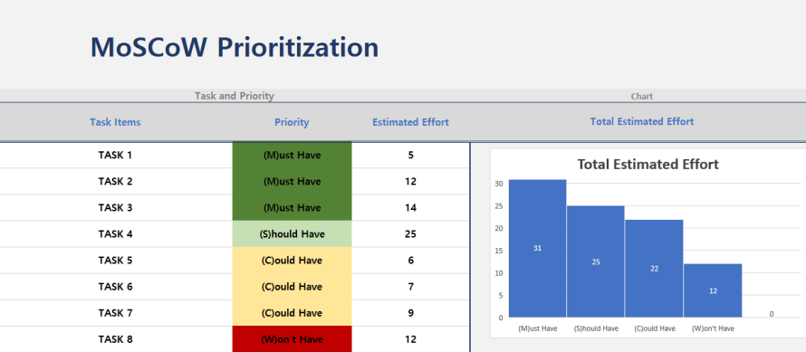 mosocow prioritization template excel