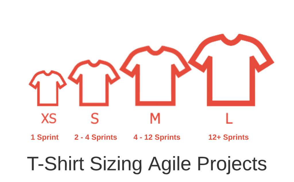 t-shirt sizing agile projects