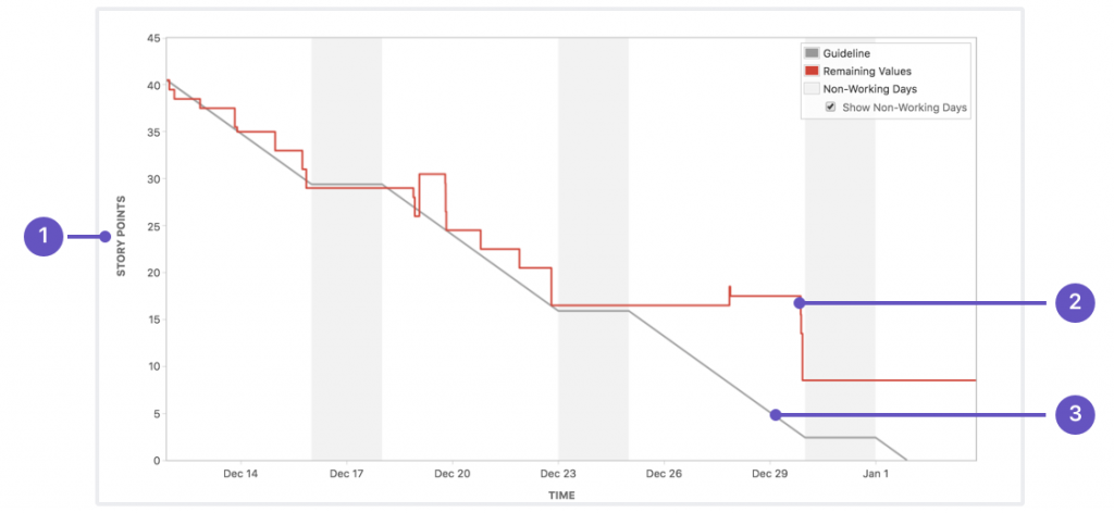 burndown-chart-jira-agile-metrics
