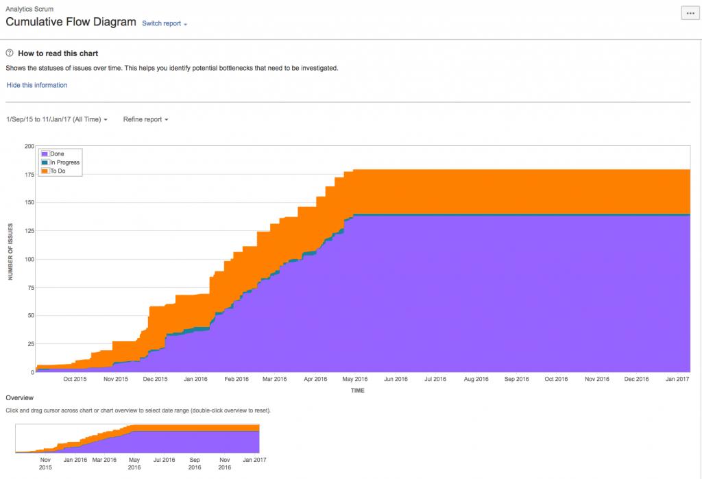 Cumulative-Flow-Diagram-agile-metrics