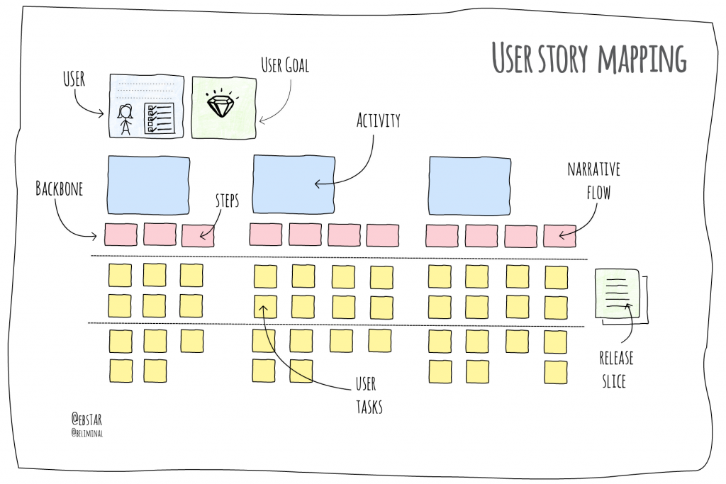 Agile Story Mapping
